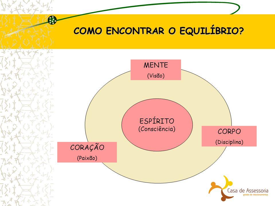 COMO ENCONTRAR O EQUILÍBRIO? ESPÍRITO (Consciência) CORAÇÃO (Paixão) MENTE (Visão) CORPO (Disciplina)