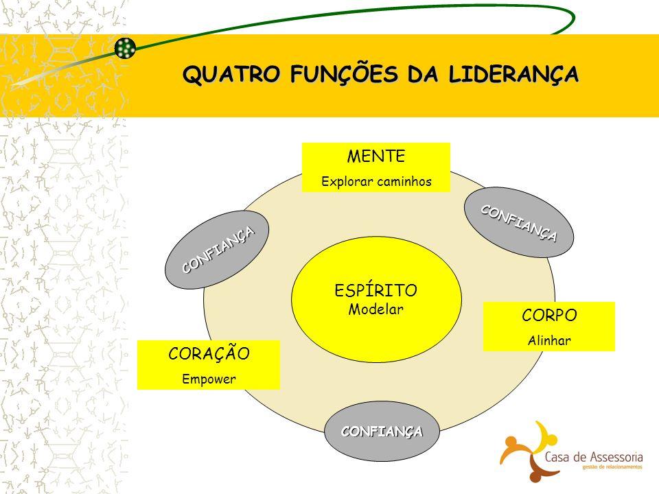 QUATRO FUNÇÕES DA LIDERANÇA ESPÍRITO Modelar CORAÇÃO Empower MENTE Explorar caminhos CORPO Alinhar CONFIANÇA CONFIANÇA CONFIANÇA