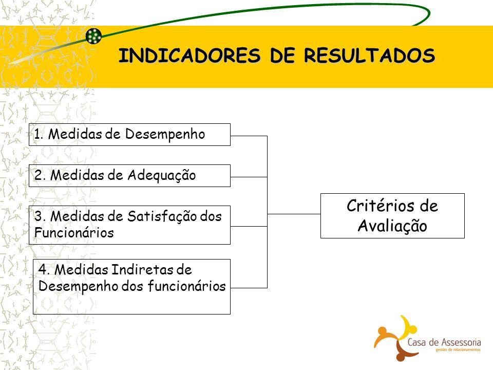 INDICADORES DE RESULTADOS 1. Medidas de Desempenho 2. Medidas de Adequação 3. Medidas de Satisfação dos Funcionários 4. Medidas Indiretas de Desempenh