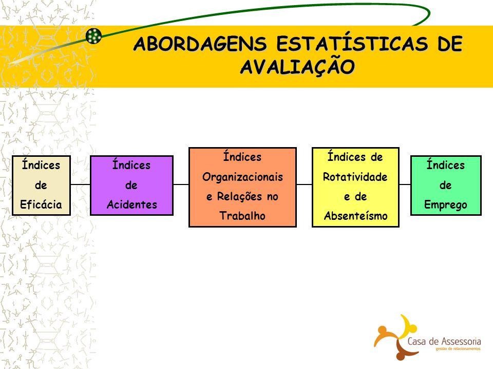 ABORDAGENS ESTATÍSTICAS DE AVALIAÇÃO Índices de Acidentes Índices de Eficácia Índices Organizacionais e Relações no Trabalho Índices de Rotatividade e