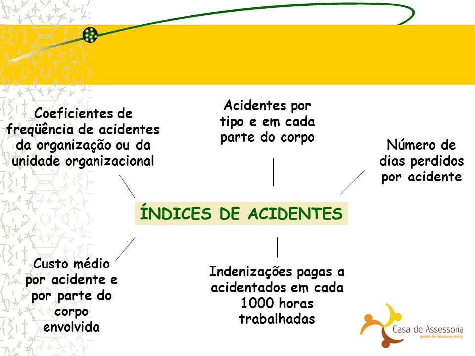 ÍNDICES DE ACIDENTES Coeficientes de freqüência de acidentes da organização ou da unidade organizacional Indenizações pagas a acidentados em cada 1000