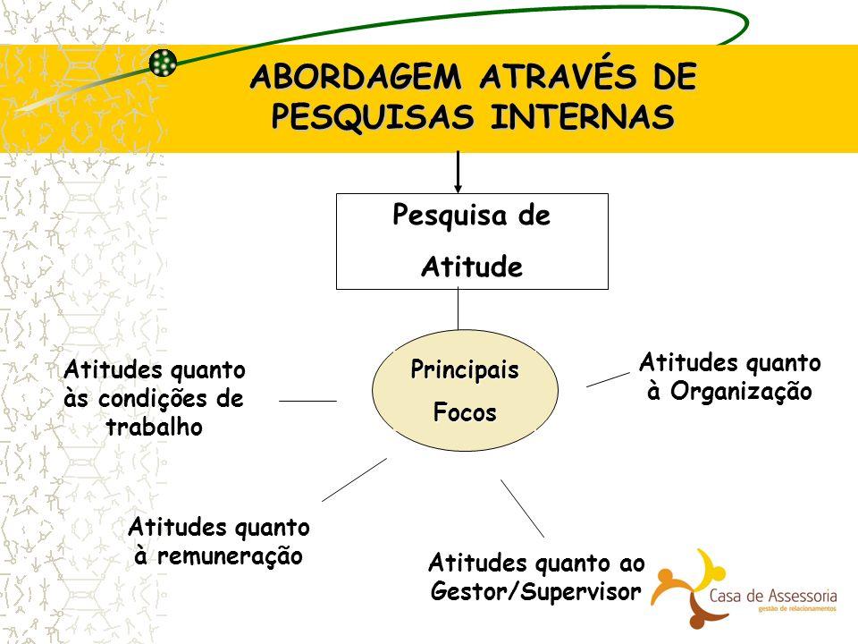 ABORDAGEM ATRAVÉS DE PESQUISAS INTERNAS Pesquisa de Atitude PrincipaisFocos Atitudes quanto às condições de trabalho Atitudes quanto à remuneração Ati