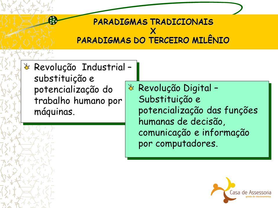 PARADIGMAS TRADICIONAIS X PARADIGMAS DO TERCEIRO MILÊNIO Revolução Industrial – substituição e potencialização do trabalho humano por máquinas. Revolu