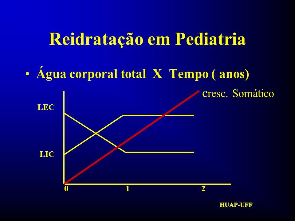 HUAP-UFF Reidratação em Pediatria DESIDRATAÇÃO VÔMITOS DIARRÉIA FEBRE FR