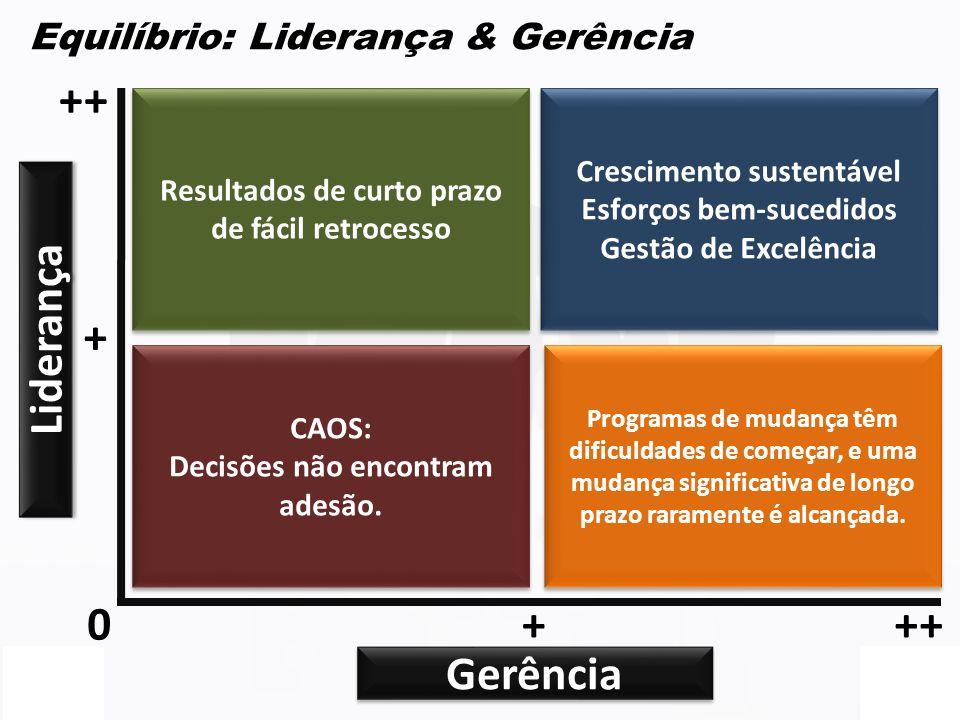 10 Equilíbrio: Liderança & Gerência Liderança Gerência Resultados de curto prazo de fácil retrocesso CAOS: Decisões não encontram adesão. CAOS: Decisõ