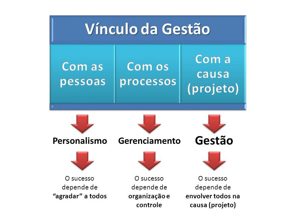PersonalismoGerenciamento Gestão O sucesso depende de agradar a todos O sucesso depende de organização e controle O sucesso depende de envolver todos