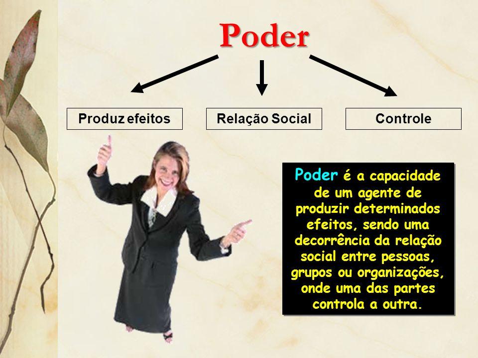 Poder Produz efeitosRelação SocialControle Poder é a capacidade de um agente de produzir determinados efeitos, sendo uma decorrência da relação social