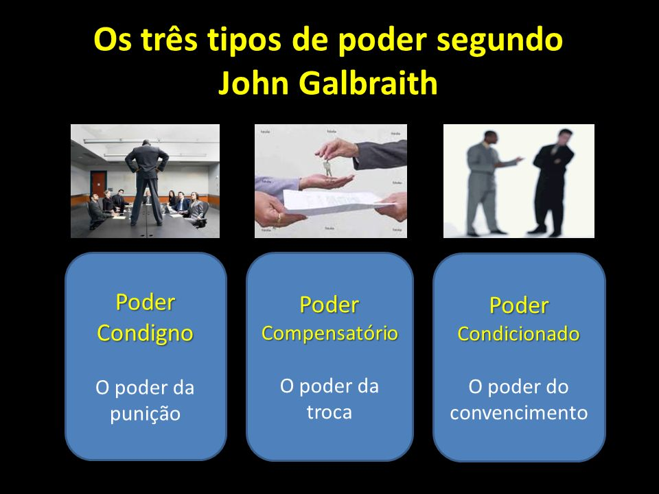 Os três tipos de poder segundo John Galbraith Poder Condigno O poder da punição Poder Compensatório O poder da troca Poder Condicionado O poder do con