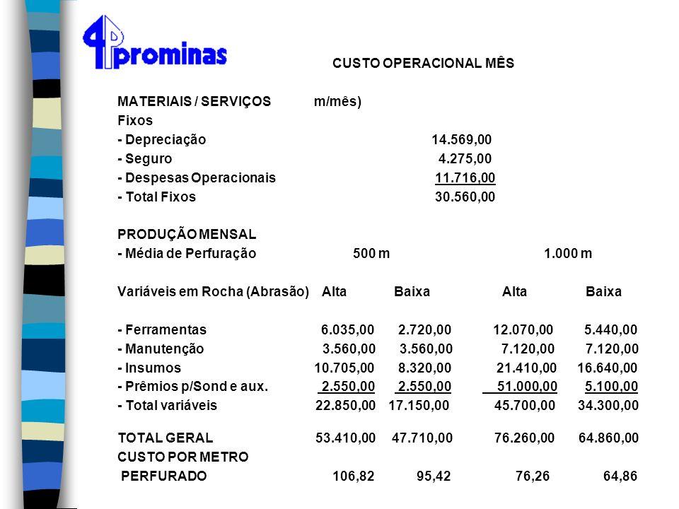 CUSTO OPERACIONAL MÊS MATERIAIS / SERVIÇOS m/mês) Fixos - Depreciação 14.569,00 - Seguro 4.275,00 - Despesas Operacionais 11.716,00 - Total Fixos 30.5