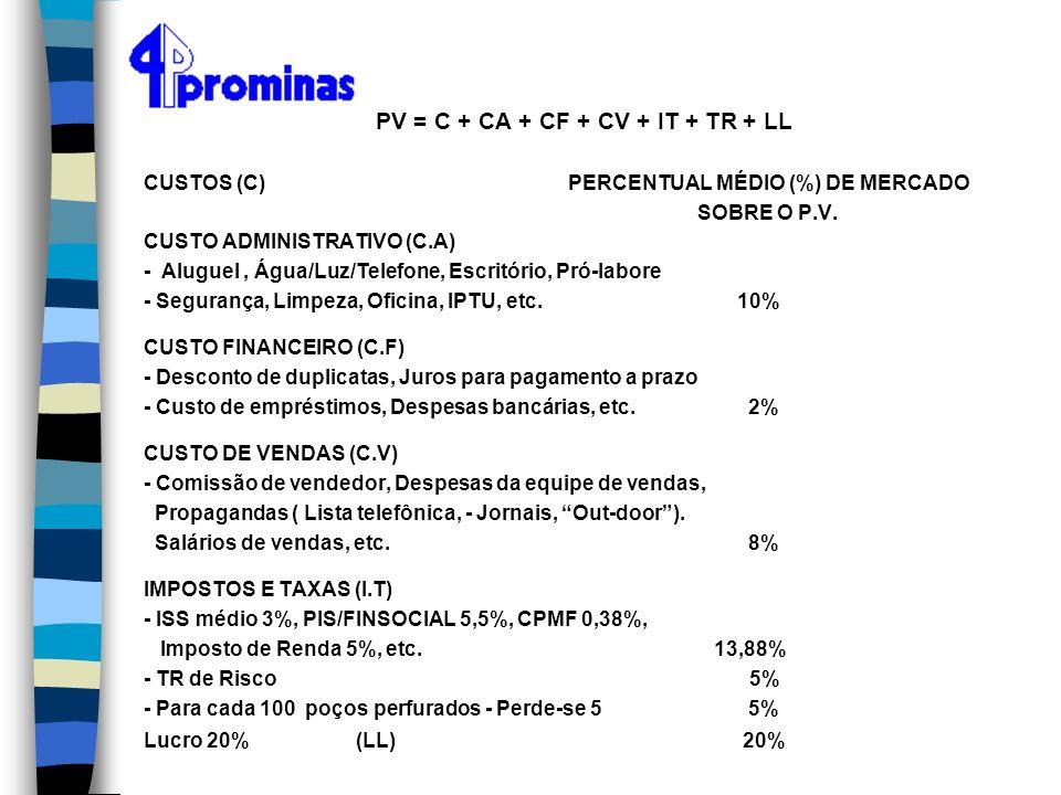 PV = C + CA + CF + CV + IT + TR + LL CUSTOS (C) PERCENTUAL MÉDIO (%) DE MERCADO SOBRE O P.V. CUSTO ADMINISTRATIVO (C.A) - Aluguel, Água/Luz/Telefone,