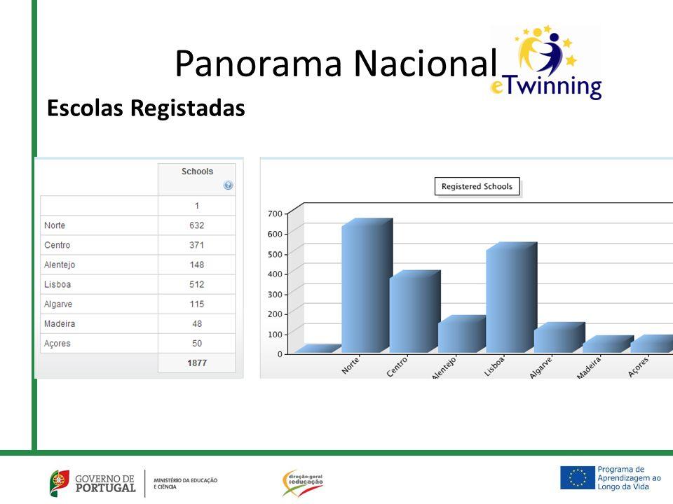 Panorama Nacional Escolas Registadas