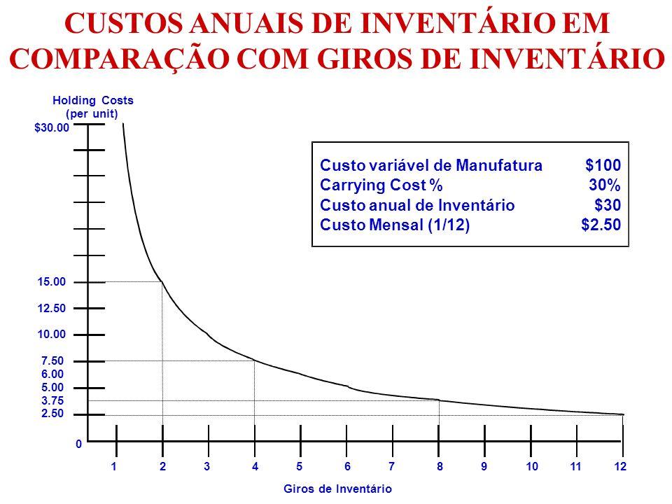 CUSTOS ANUAIS DE INVENTÁRIO EM COMPARAÇÃO COM GIROS DE INVENTÁRIO Holding Costs (per unit) Giros de Inventário $30.00 15.00 12.50 10.00 7.50 6.00 5.00