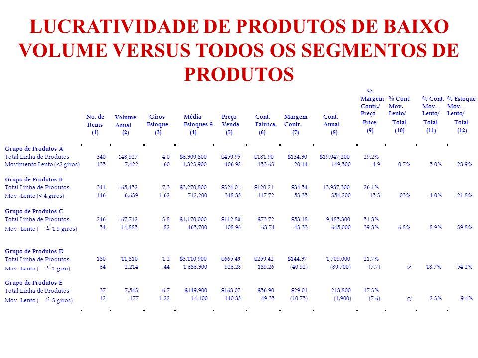 LUCRATIVIDADE DE PRODUTOS DE BAIXO VOLUME VERSUS TODOS OS SEGMENTOS DE PRODUTOS No. de Items (1) Anual Volume (2) Giros Estoque (3) Média Estoques $ (