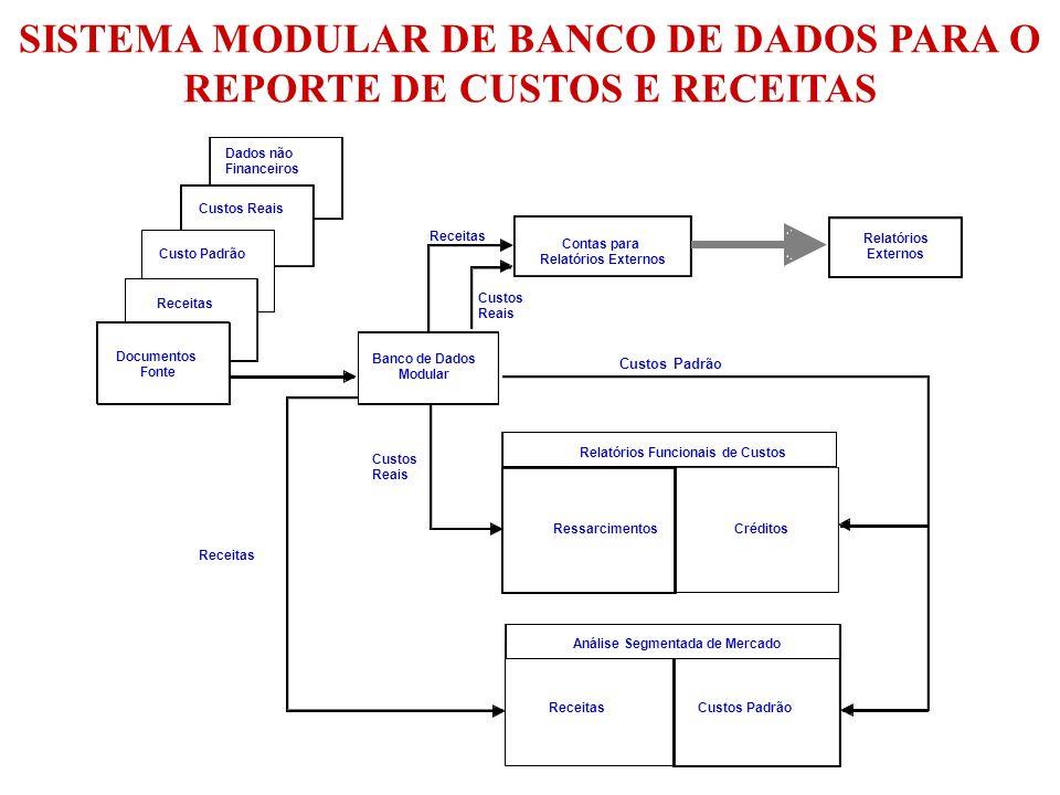 Dados não Financeiros Custos Reais Custo Padrão Receitas Documentos Fonte Banco de Dados Modular Contas para Relatórios Externos Receitas Custos Reais
