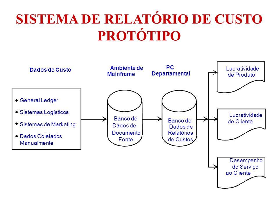 General Ledger Sistemas Logísticos Sistemas de Marketing Dados Coletados Manualmente Banco de Dados de Documento Fonte Banco de Dados de Relatórios de
