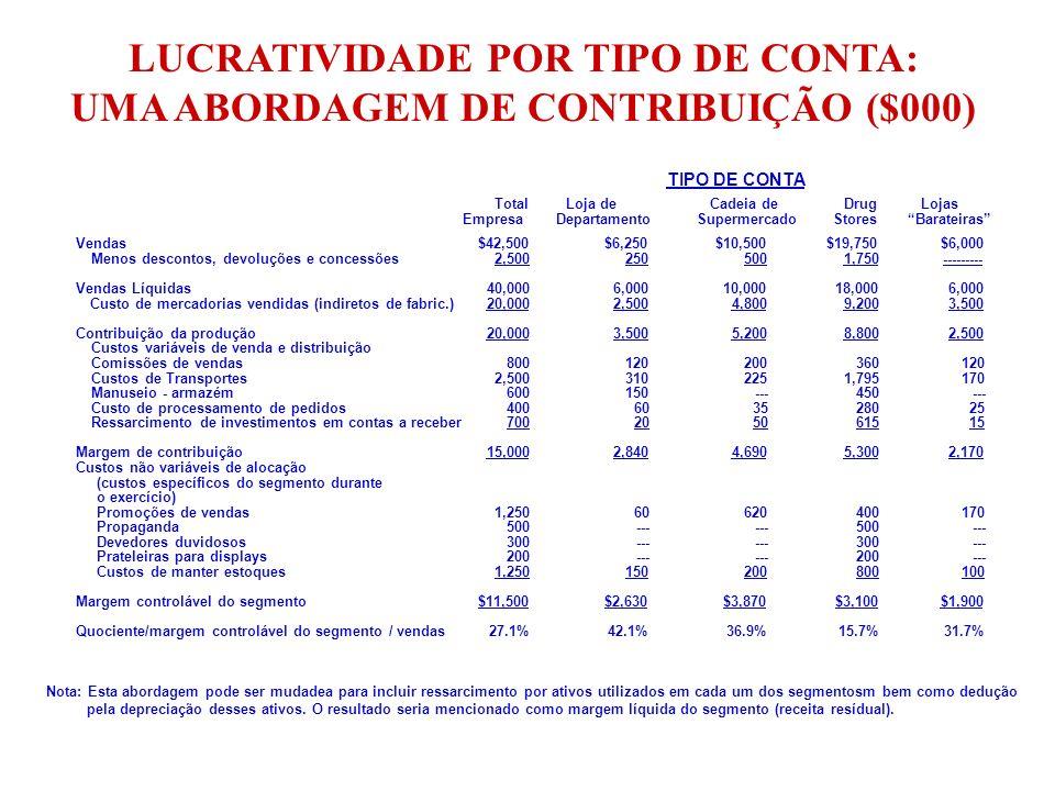 LUCRATIVIDADE POR TIPO DE CONTA: UMA ABORDAGEM DE CONTRIBUIÇÃO ($000) Vendas Menos descontos, devoluções e concessões Vendas Líquidas Custo de mercado