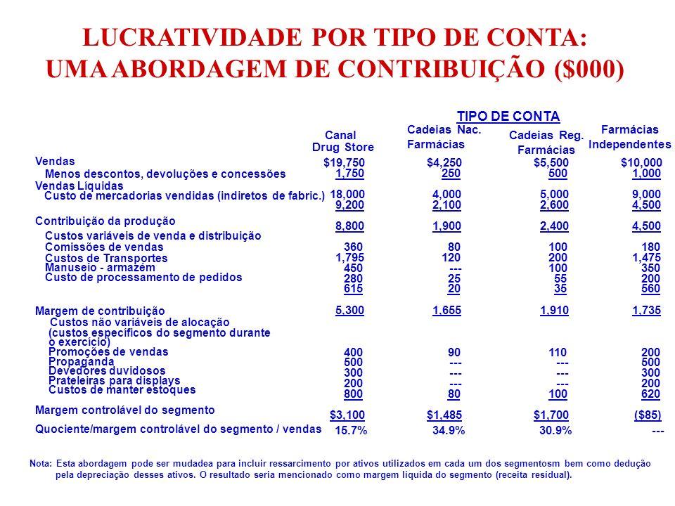 LUCRATIVIDADE POR TIPO DE CONTA: UMA ABORDAGEM CUSTO PLENO ($000) Vendas Líquidas Custo merc.
