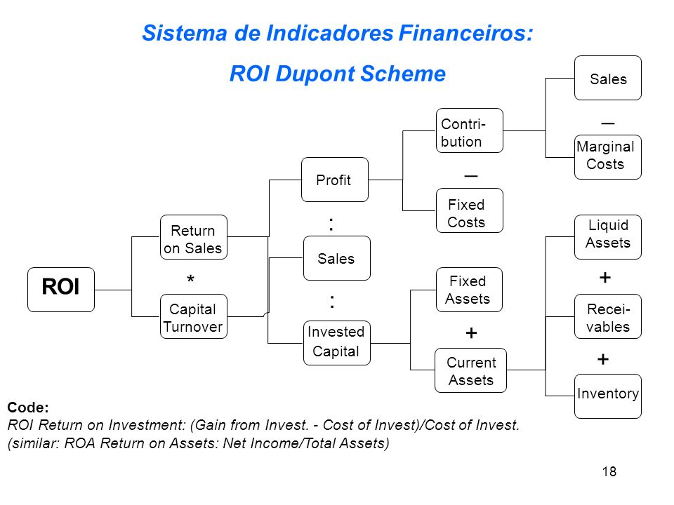 ROI Profit Capital Turnover Return on Sales Sales Invested Capital Contri- bution Fixed Costs Fixed Assets Sales Marginal Costs Liquid Assets Recei- v