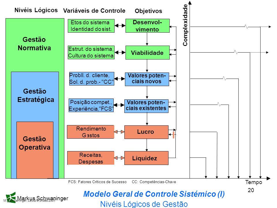 Markus Schwaninger 20 Nivéis Lógicos de Gestão Nivéis Lógicos Gestão Normativa Gestão Estratégica Gestão Operativa FCS: Fatores Críticos de Sucesso CC