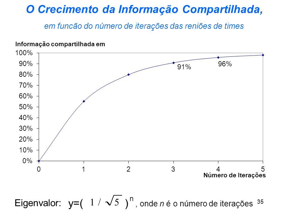 Markus Schwaninger 35 O Crecimento da Informação Compartilhada, em funcão do número de iterações das reniões de times Eigenvalor: y=( 5/1 ) n, onde n