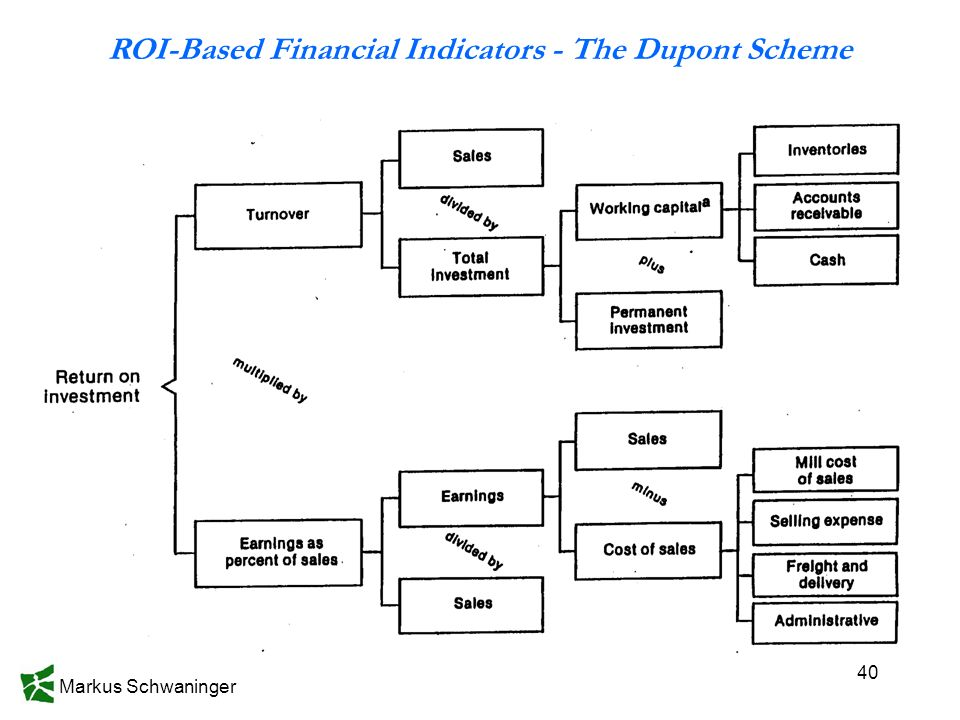 Markus Schwaninger 40 ROI-Based Financial Indicators - The Dupont Scheme