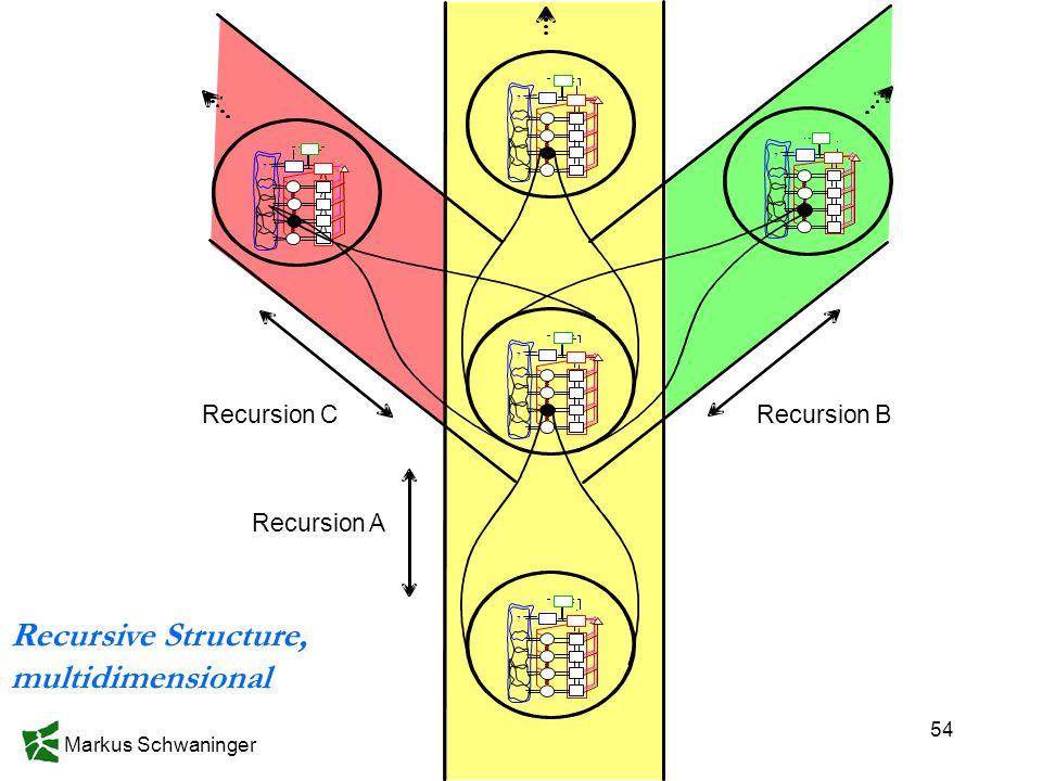 Markus Schwaninger 54 Recursion C Recursive Structure, multidimensional