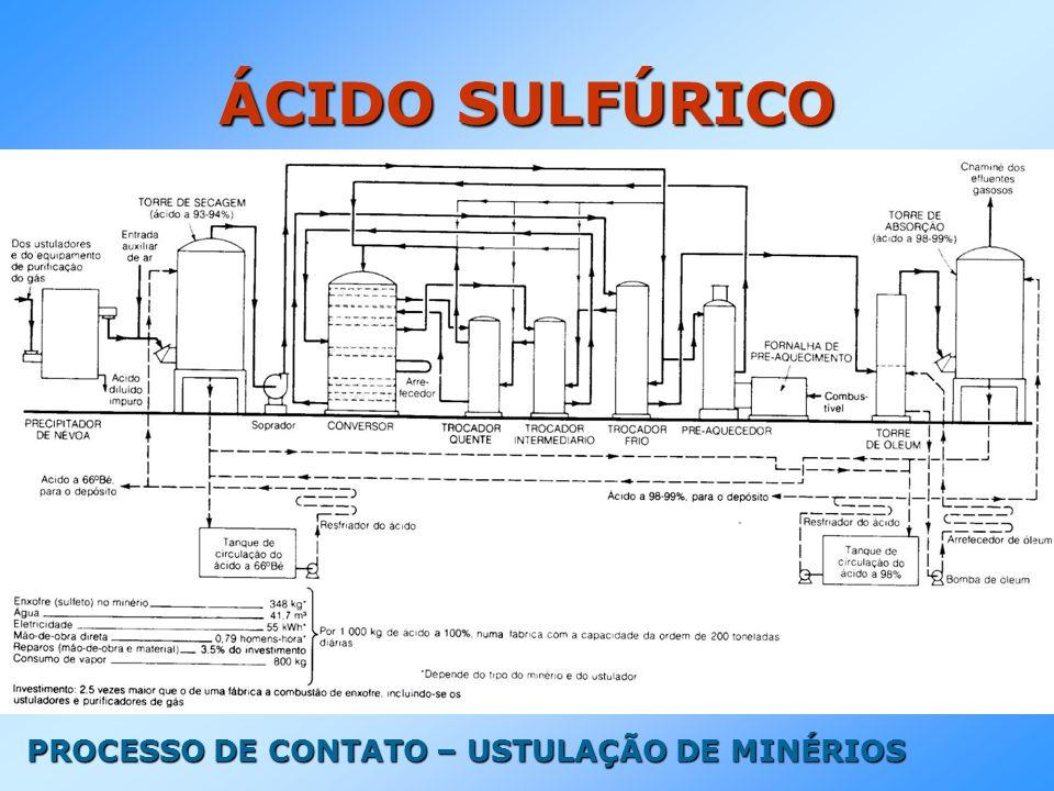 PROCESSO DE CONTATO – USTULAÇÃO DE MINÉRIOS