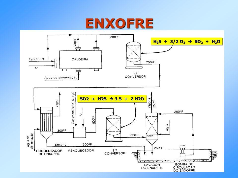 ENXOFRE SO2 + H2S 3 S + 2 H2O H 2 S + 3/2 O 2 SO 2 + H 2 O