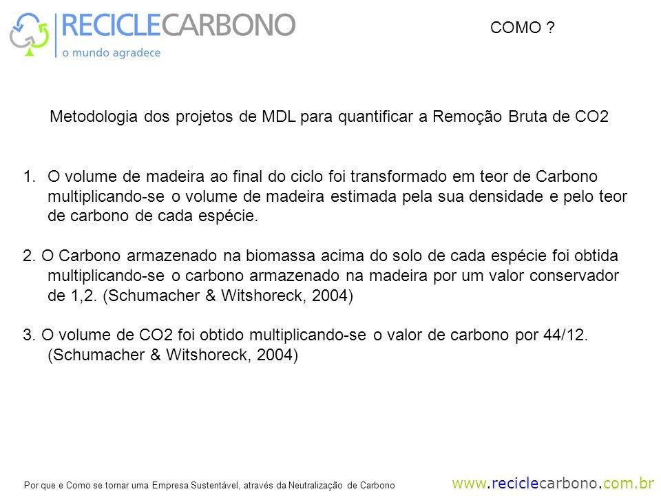 www.reciclecarbono.com.br Por que e Como se tornar uma Empresa Sustentável, através da Neutralização de Carbono Metodologia dos projetos de MDL para quantificar a Remoção Bruta de CO2 1.O volume de madeira ao final do ciclo foi transformado em teor de Carbono multiplicando-se o volume de madeira estimada pela sua densidade e pelo teor de carbono de cada espécie.