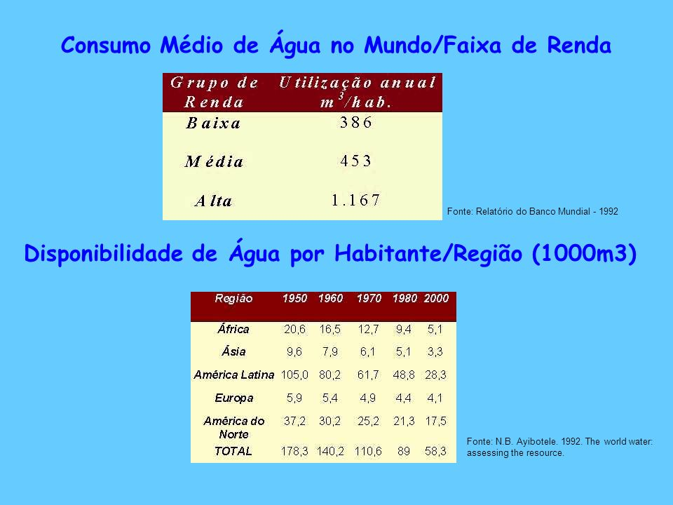 A SITUAÇÃO DA ÁGUA NO BRASIL O Brasil detém 11,6% da água doce superficial do mundo.