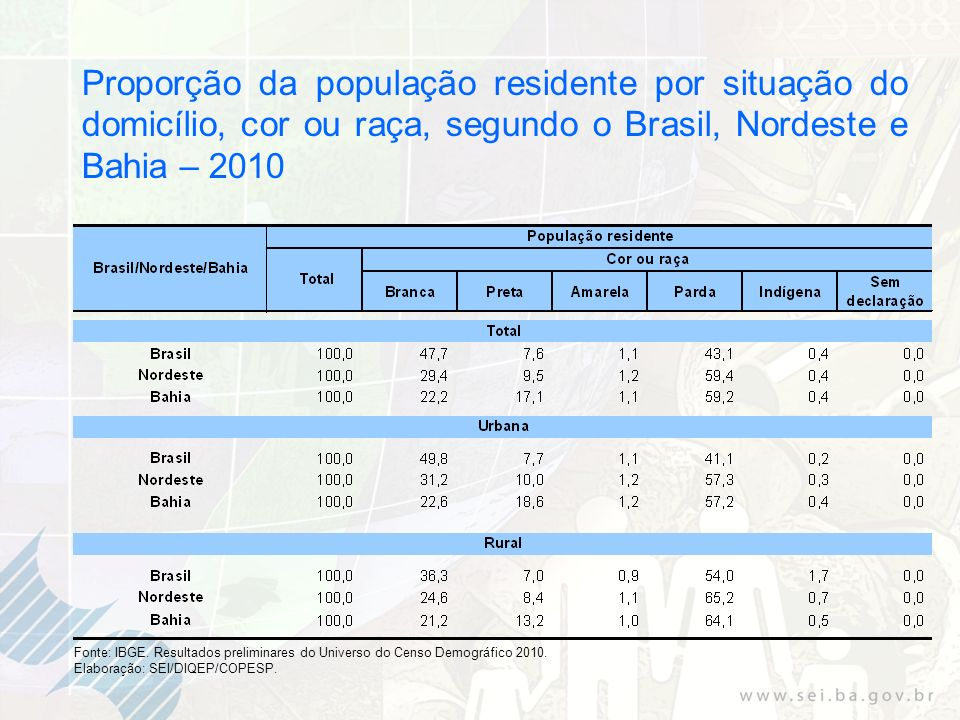 Proporção da população residente por situação do domicílio, cor ou raça, segundo o Brasil, Nordeste e Bahia – 2010 Fonte: IBGE. Resultados preliminare