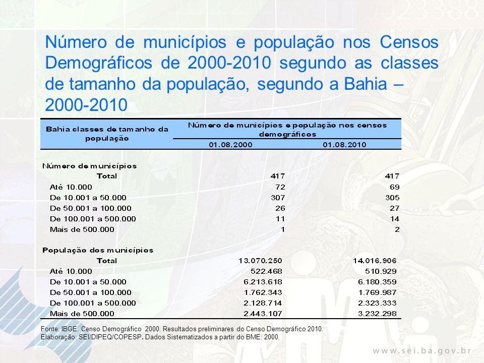 Número de municípios e população nos Censos Demográficos de 2000-2010 segundo as classes de tamanho da população, segundo a Bahia – 2000-2010 Fonte: IBGE.
