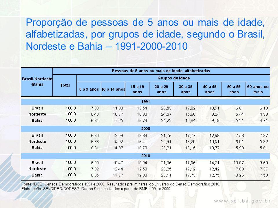 Proporção de pessoas de 5 anos ou mais de idade, alfabetizadas, por grupos de idade, segundo o Brasil, Nordeste e Bahia – 1991-2000-2010 Fonte: IBGE.