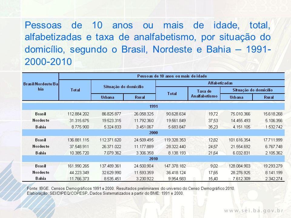 Pessoas de 10 anos ou mais de idade, total, alfabetizadas e taxa de analfabetismo, por situação do domicílio, segundo o Brasil, Nordeste e Bahia – 1991 - 2000 - 2010 Fonte: IBGE.