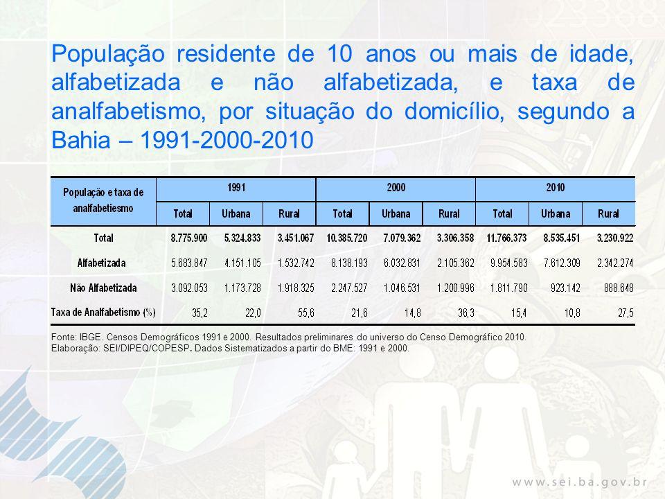 População residente de 10 anos ou mais de idade, alfabetizada e não alfabetizada, e taxa de analfabetismo, por situação do domicílio, segundo a Bahia – 1991-2000-2010 Fonte: IBGE.