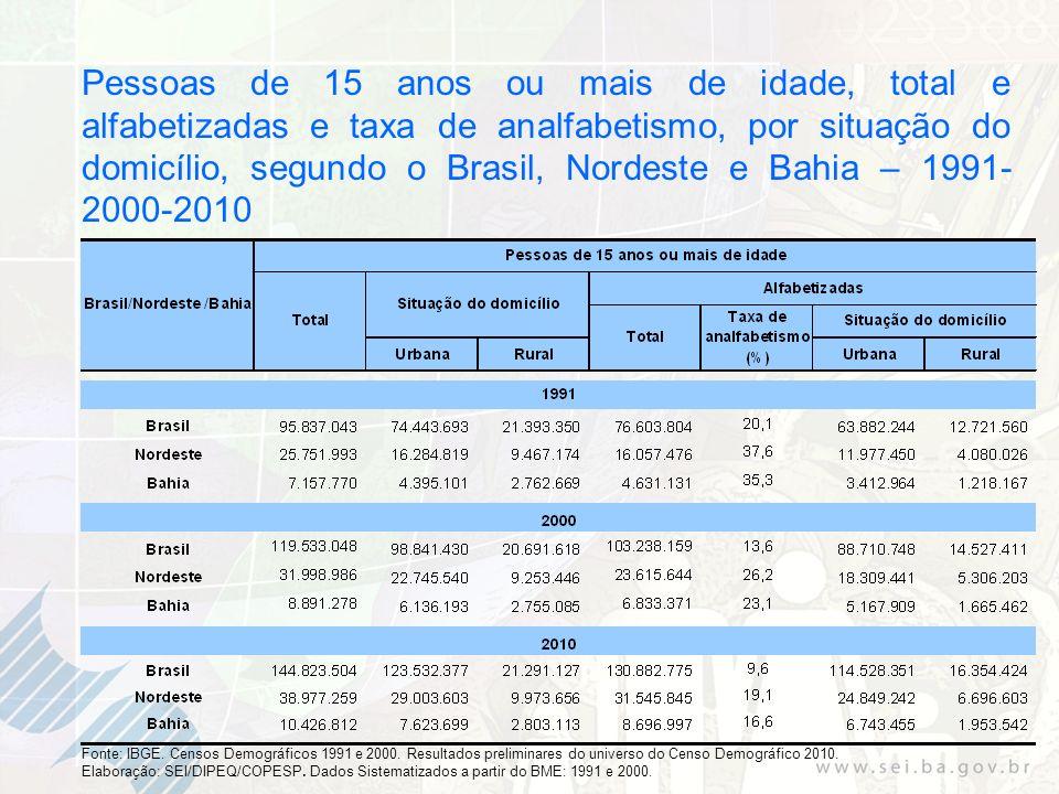 Pessoas de 15 anos ou mais de idade, total e alfabetizadas e taxa de analfabetismo, por situação do domicílio, segundo o Brasil, Nordeste e Bahia – 1991- 2000-2010 Fonte: IBGE.