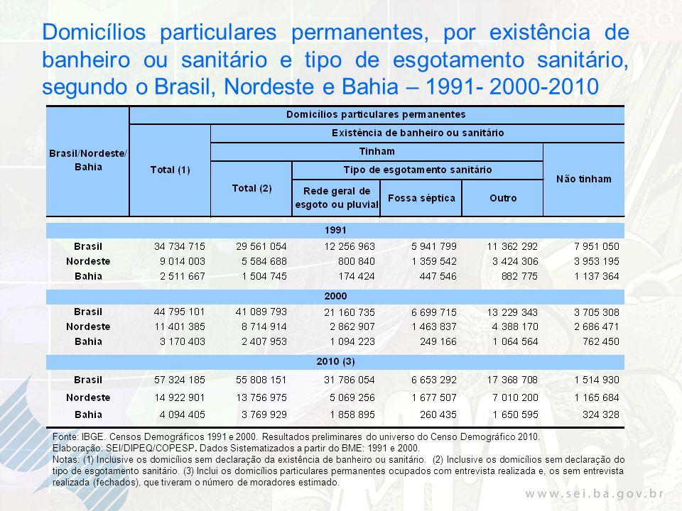 Domicílios particulares permanentes, por existência de banheiro ou sanitário e tipo de esgotamento sanitário, segundo o Brasil, Nordeste e Bahia – 1991- 2000-2010 Fonte: IBGE.