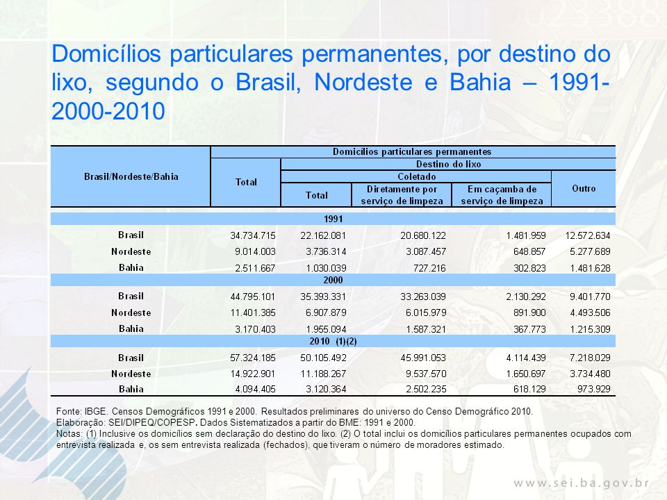 Domicílios particulares permanentes, por destino do lixo, segundo o Brasil, Nordeste e Bahia – 1991- 2000-2010 Fonte: IBGE. Censos Demográficos 1991 e