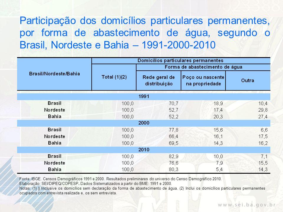 Participação dos domicílios particulares permanentes, por forma de abastecimento de água, segundo o Brasil, Nordeste e Bahia – 1991-2000-2010 Fonte: IBGE.