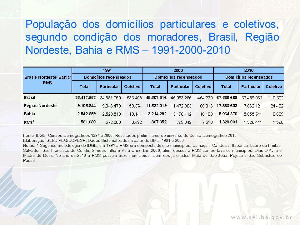 População dos domicílios particulares e coletivos, segundo condição dos moradores, Brasil, Região Nordeste, Bahia e RMS – 1991-2000-2010 Fonte: IBGE.