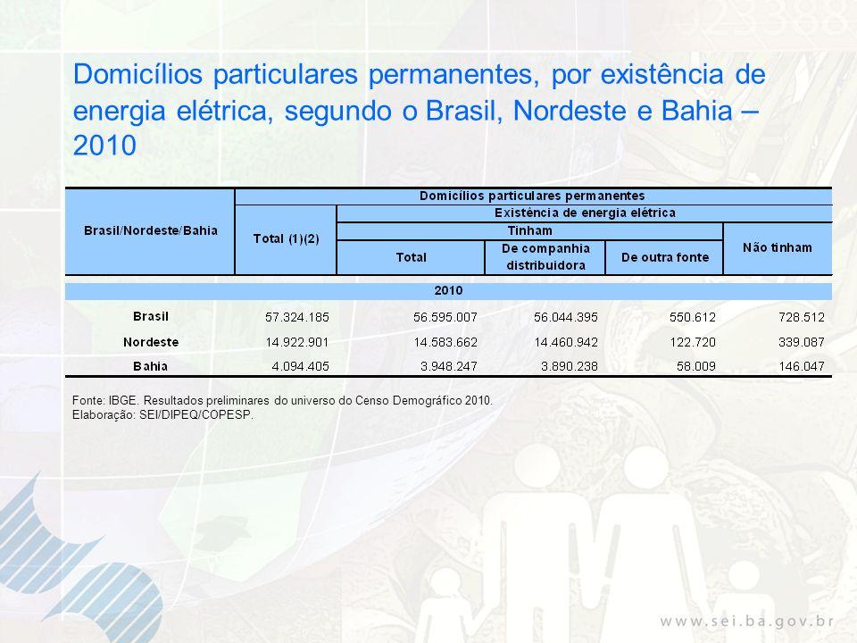 Domicílios particulares permanentes, por existência de energia elétrica, segundo o Brasil, Nordeste e Bahia – 2010 Fonte: IBGE. Resultados preliminare