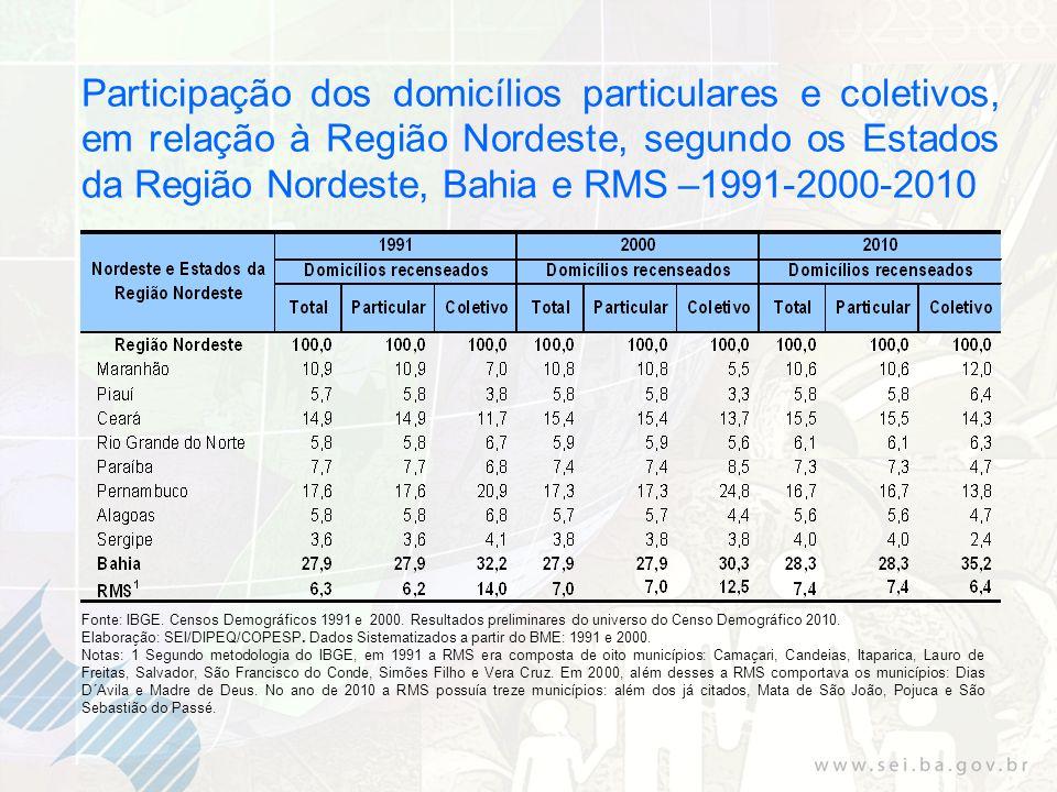Participação dos domicílios particulares e coletivos, em relação à Região Nordeste, segundo os Estados da Região Nordeste, Bahia e RMS –1991-2000-2010 Fonte: IBGE.