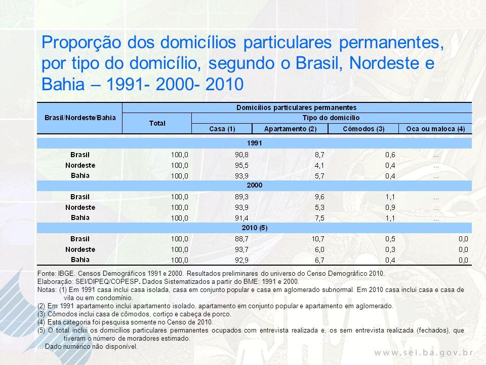 Proporção dos domicílios particulares permanentes, por tipo do domicílio, segundo o Brasil, Nordeste e Bahia – 1991- 2000- 2010 Fonte: IBGE. Censos De