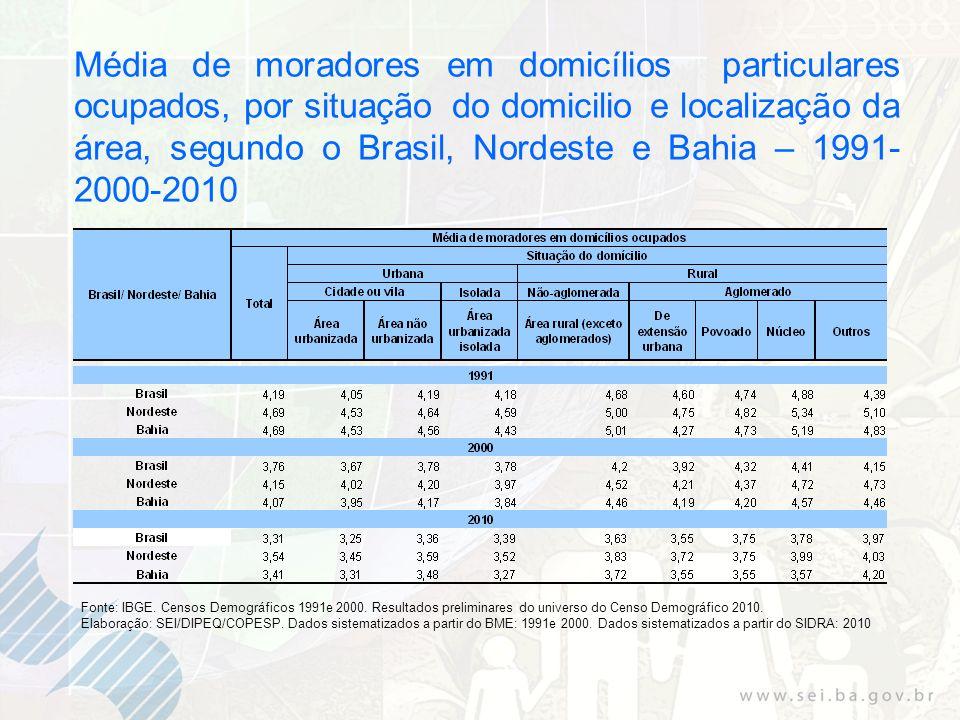 Média de moradores em domicílios particulares ocupados, por situação do domicilio e localização da área, segundo o Brasil, Nordeste e Bahia – 1991- 20