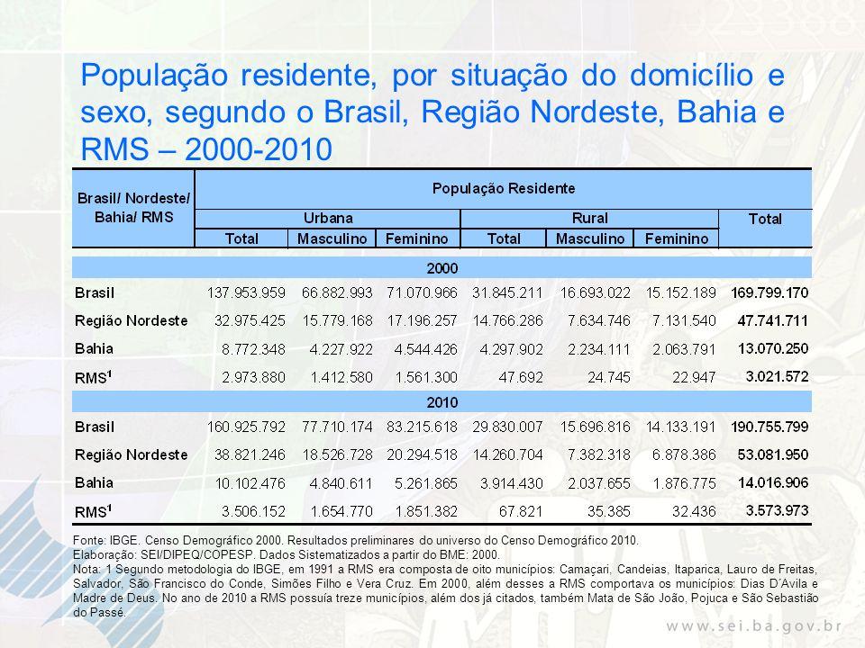 População residente, por situação do domicílio e sexo, segundo o Brasil, Região Nordeste, Bahia e RMS – 2000-2010 Fonte: IBGE.