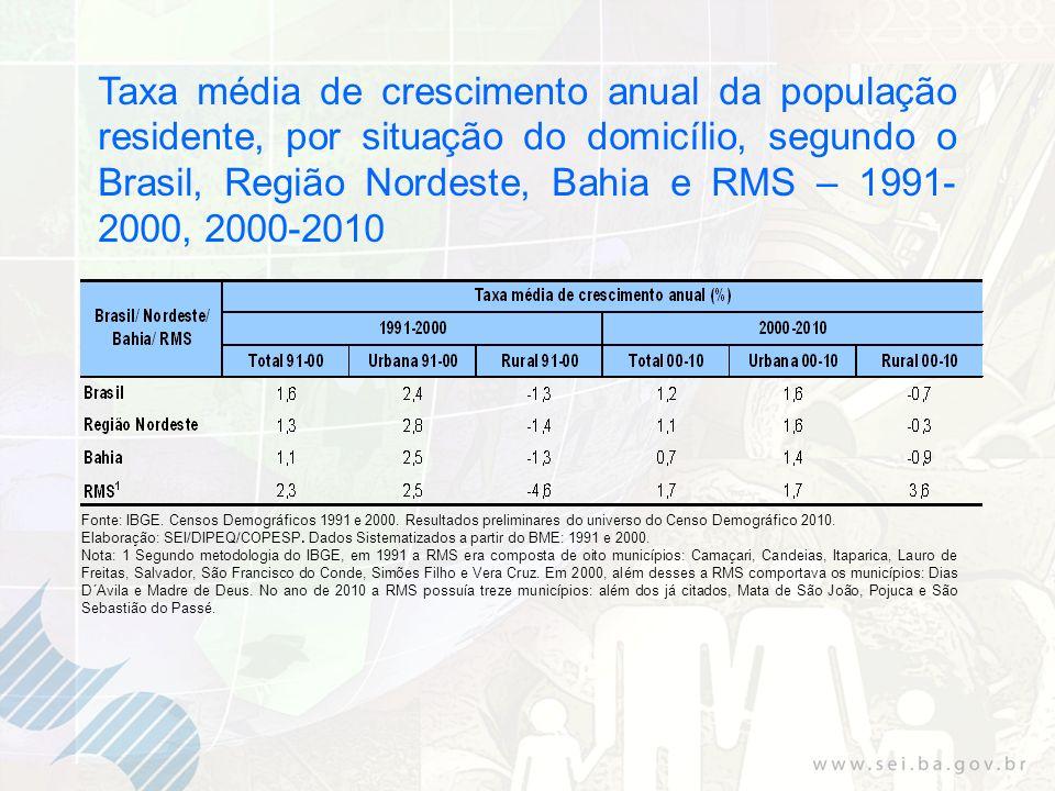 Taxa média de crescimento anual da população residente, por situação do domicílio, segundo o Brasil, Região Nordeste, Bahia e RMS – 1991- 2000, 2000-2