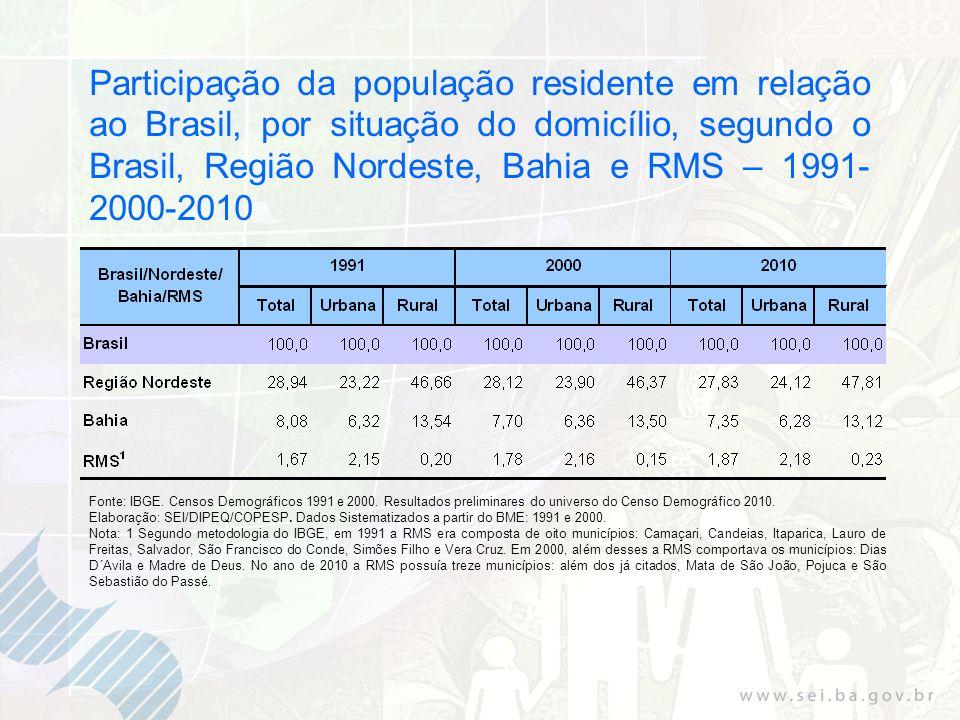 Participação da população residente em relação ao Brasil, por situação do domicílio, segundo o Brasil, Região Nordeste, Bahia e RMS – 1991- 2000-2010 Fonte: IBGE.