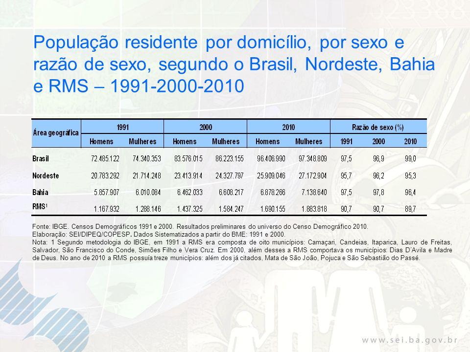 População residente por domicílio, por sexo e razão de sexo, segundo o Brasil, Nordeste, Bahia e RMS – 1991-2000-2010 Fonte: IBGE.