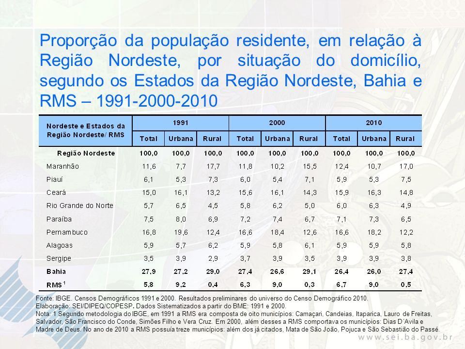 Proporção da população residente, em relação à Região Nordeste, por situação do domicílio, segundo os Estados da Região Nordeste, Bahia e RMS – 1991-2