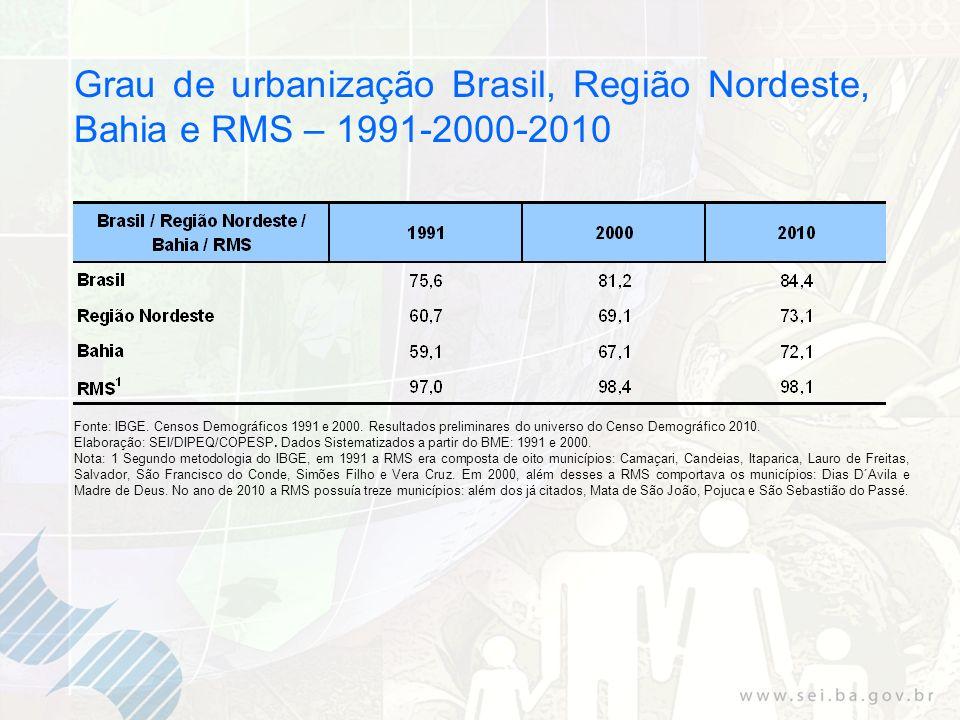 Grau de urbanização Brasil, Região Nordeste, Bahia e RMS – 1991-2000-2010 Fonte: IBGE. Censos Demográficos 1991 e 2000. Resultados preliminares do uni